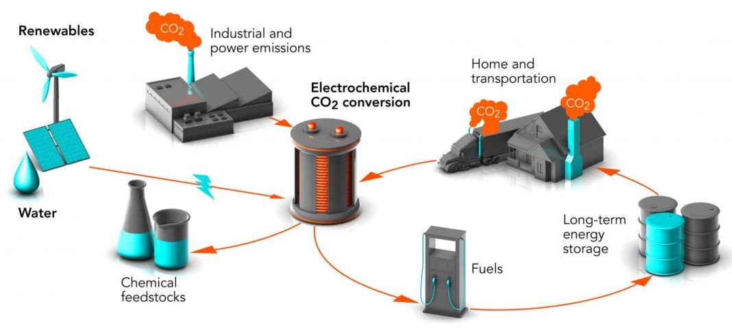 Convert waste carbon dioxide (CO2) into chemical feedstocks and fuels